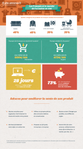 infographie-site-annonce.fr